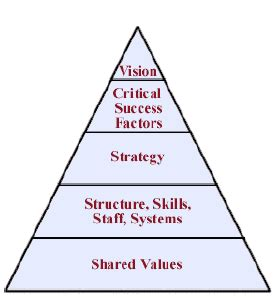 Strategic Planning - 7 Critical Success Factors